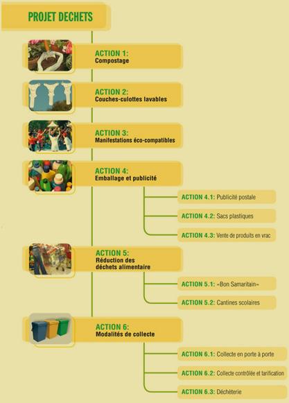 projets déchets